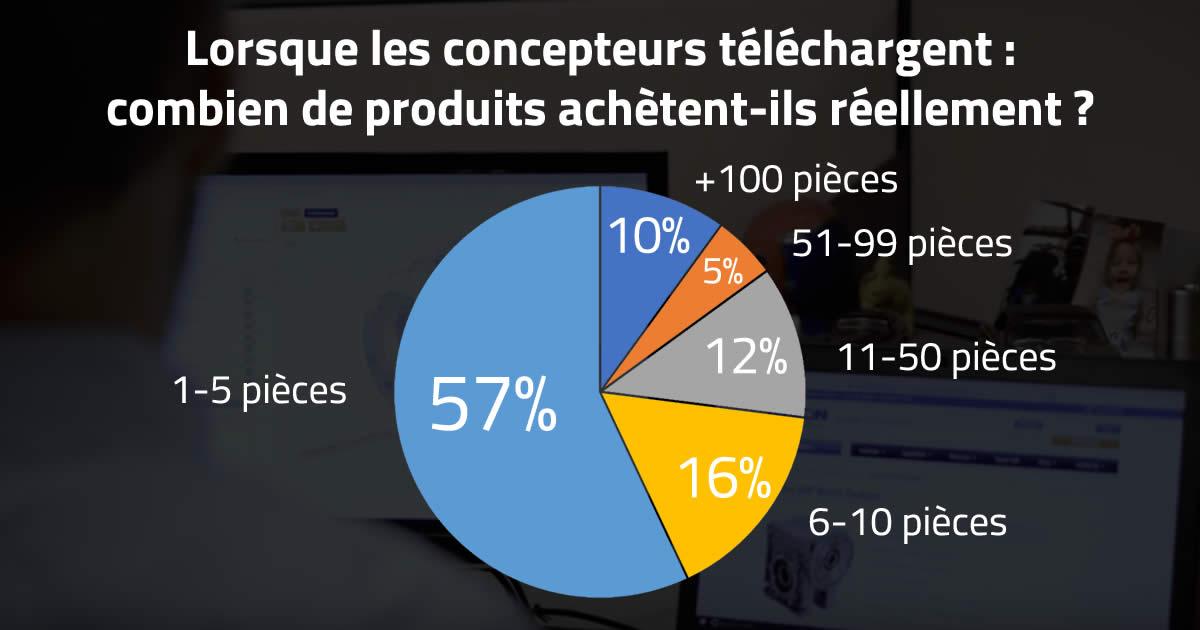 Notre rapport 2018 sur les ventes et le marketing dans l'industrie révèle que les ingénieurs achètent en moyenne 16,7 pièces par modèle 3D téléchargé